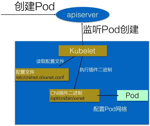 从零开始入门 K8s:理解 CNI 和 CNI 插件