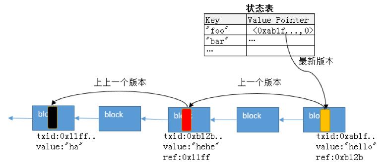 区块链与数据库技术对比及融合展望