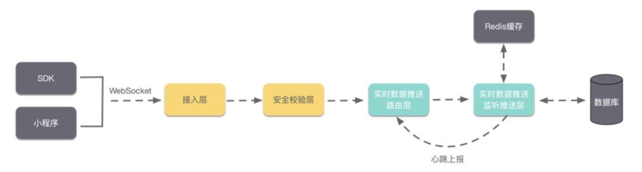 如何使用云开发数据库构建更生动的小程序?