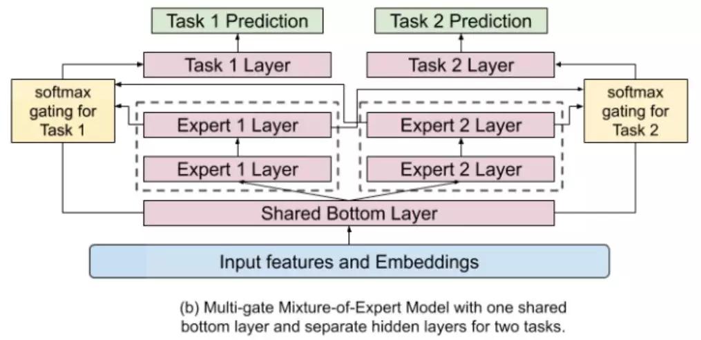 多任务学习在推荐算法中的应用(三)