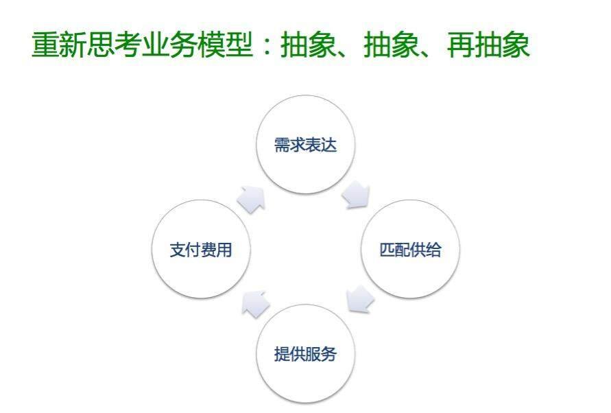 滴滴出行业务系统的架构升级