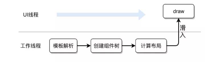 Litho在动态化方案MTFlexbox中的实践