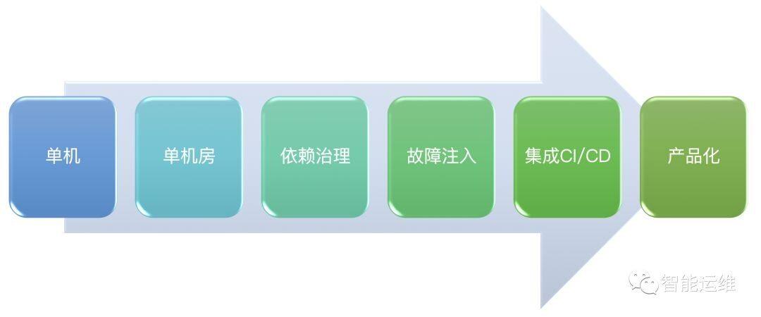 混沌工程落地的六个阶段