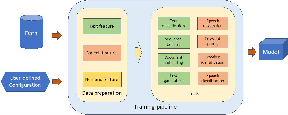 滴滴开源自然语言理解模型训练平台DELTA