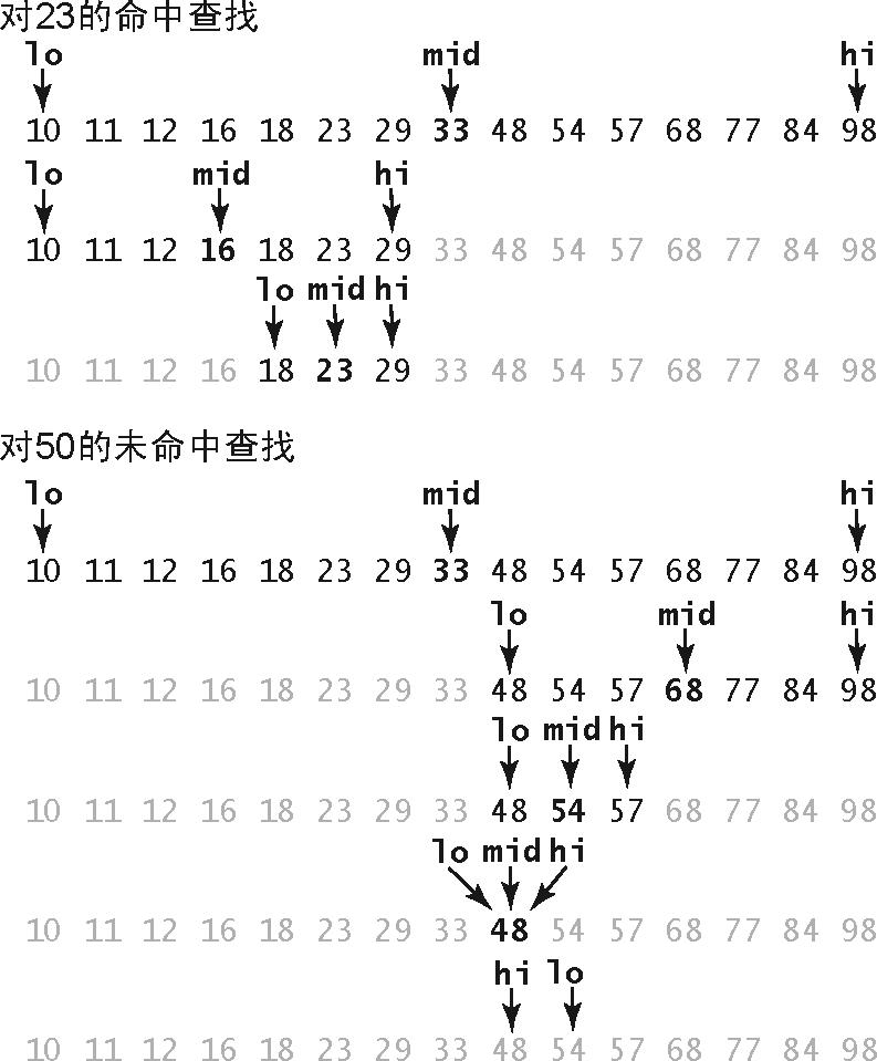 算法(4th ed)(58):基础——基础编程模型 3.10.2