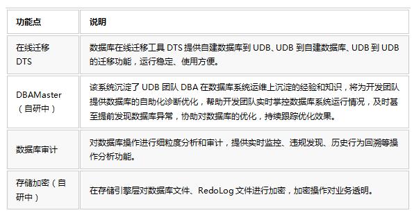 云数据库UDB的三重境界(三)