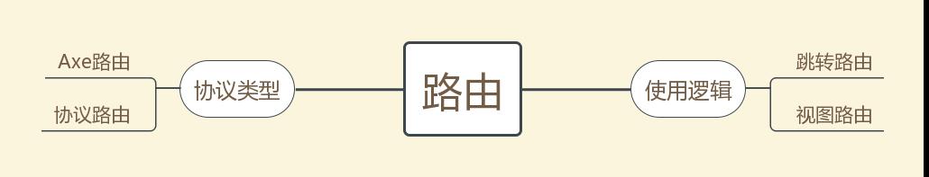 iOS业务组件化框架 Axe