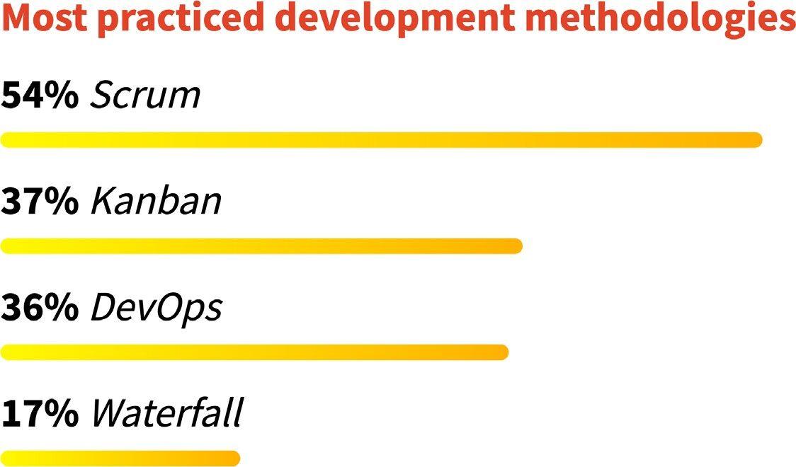 DevOps 落地情况如何?GitLab 报告中17%的受访者表示效果很差