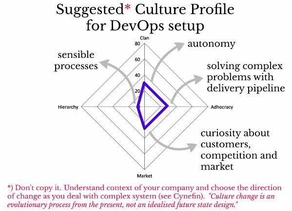 量体裁衣:将DevOps转型融入到企业文化
