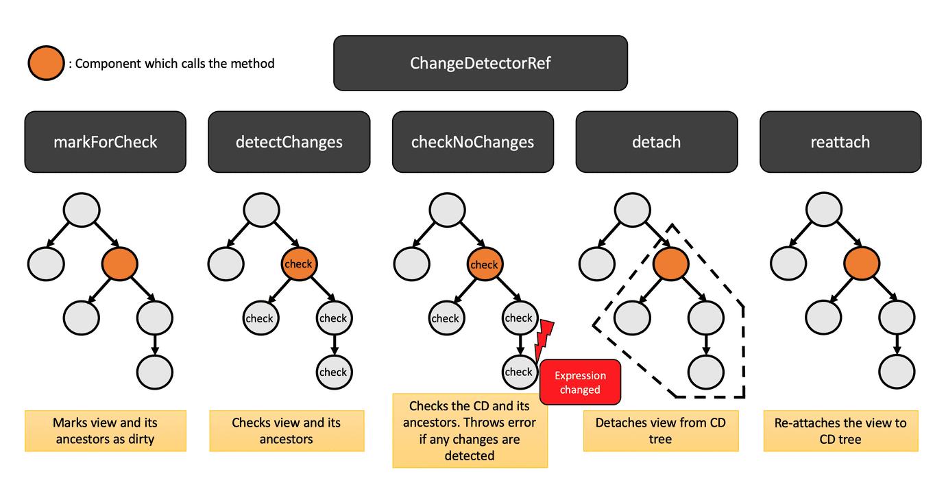 Angular更改检测终极指南