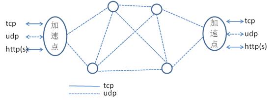 我们是如何实现边缘计算与网络动态加速的?