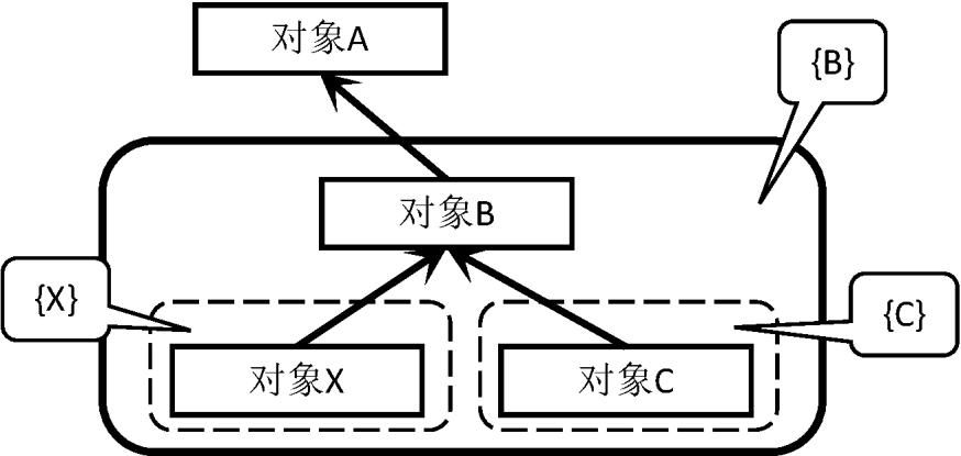 """程序原本(五十六):程序设计的核心思想——对象系统:表达、使用与模式(对象是""""属性包"""":方法与事件可以视为属性的特例)"""