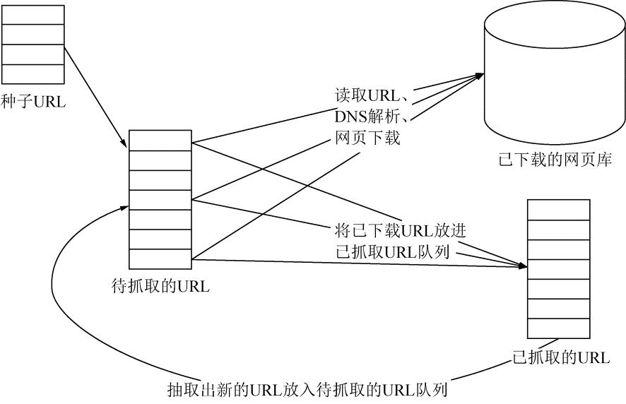 Python数据挖掘与机器学习实战(三):网络爬虫原理与设计实现