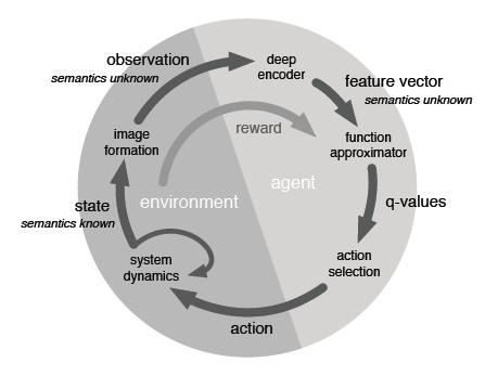 看DeepMind如何用Reinforcement learning玩游戏