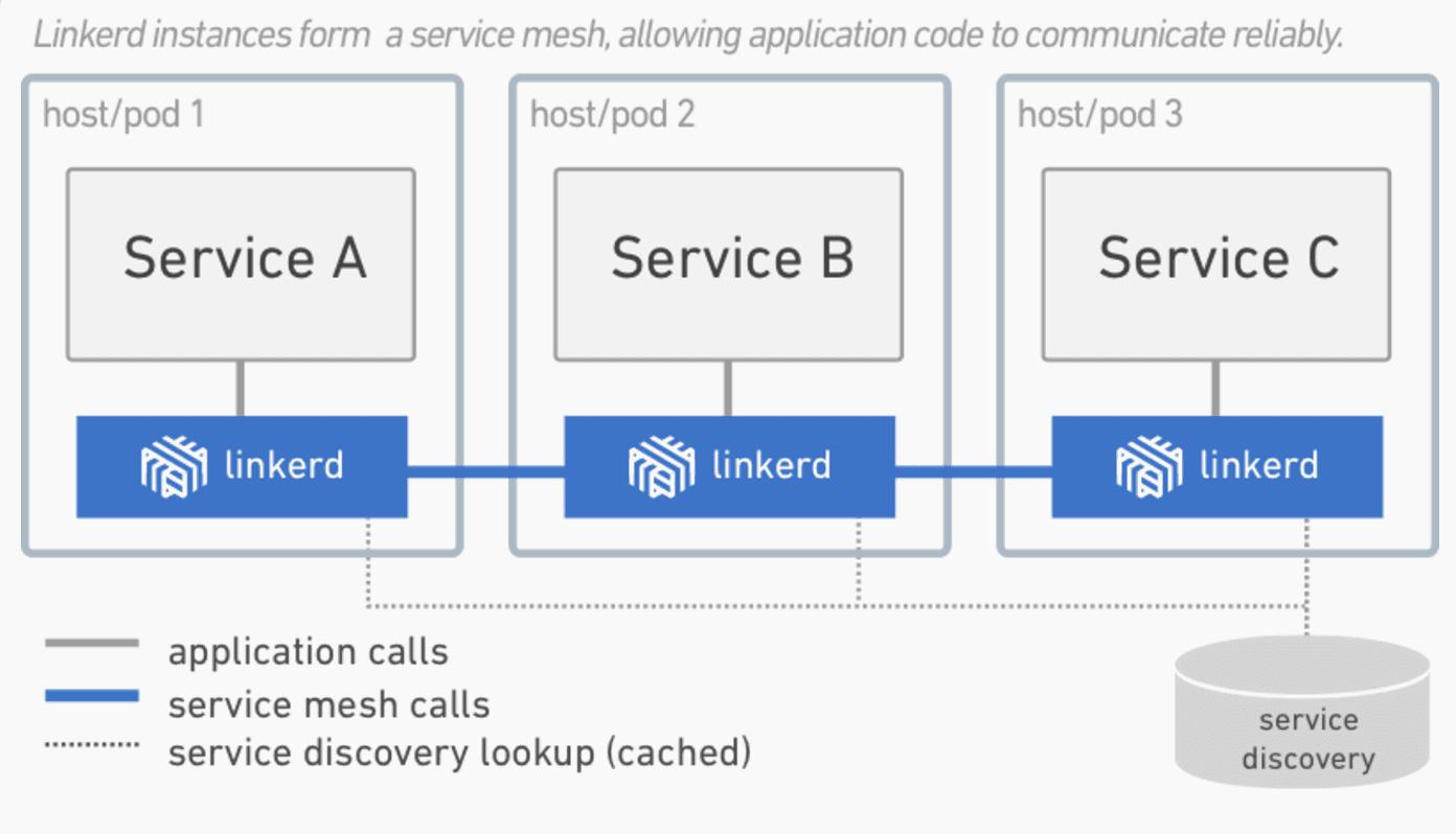 什么是服务网格以及为什么我们需要服务网格?