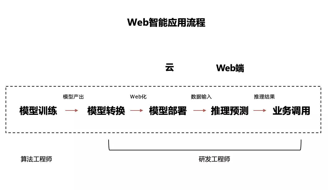 百度Paddle.js在Web前端中的探索和实践
