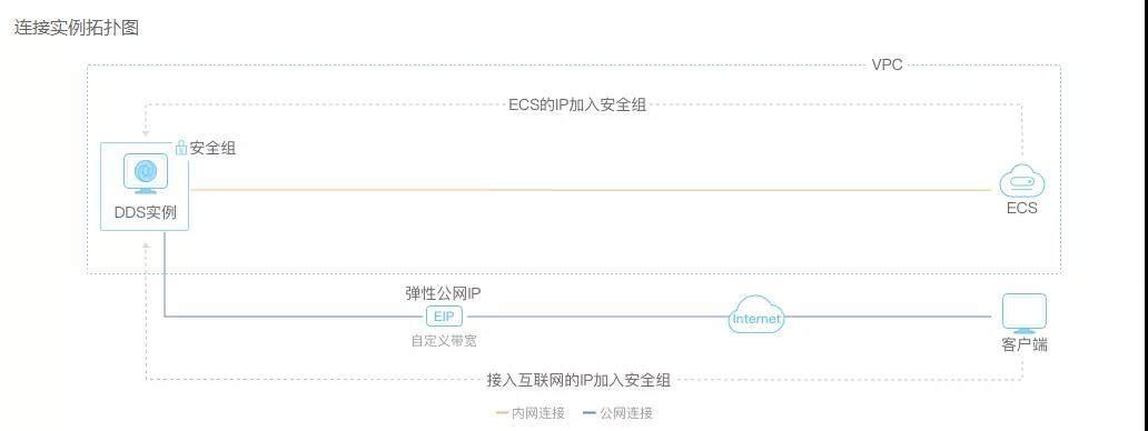 华为云文档数据库服务DDS连接管理可视化