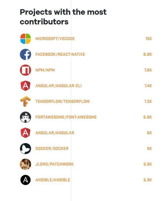 GitHub发布2017年度开发者报告,用户达2400万