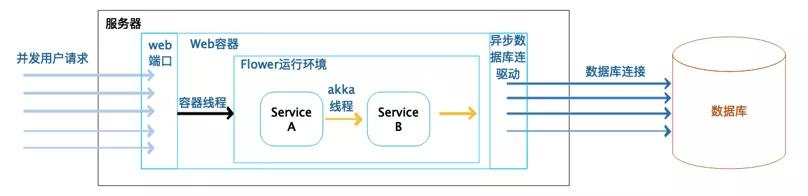 腾讯云TVP李智慧:如何用反应式编程提升系统性能与可用性?
