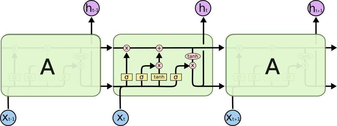 NLP中应用最广泛的特征抽取模型-LSTM