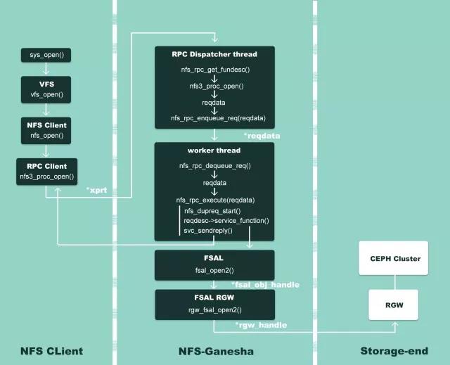 NFS-Ganesha 核心架构解读