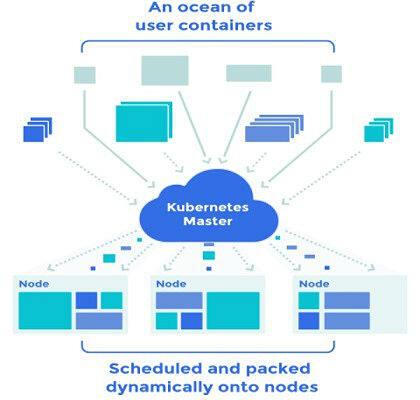使用Kubernetes V1来管理Docker的扩展