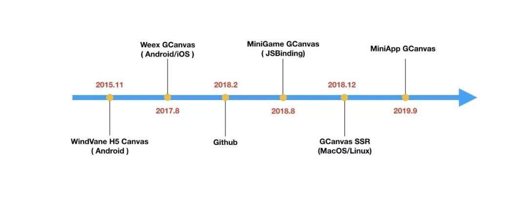 5分钟带你看懂 GCanvas渲染引擎的演进(一)