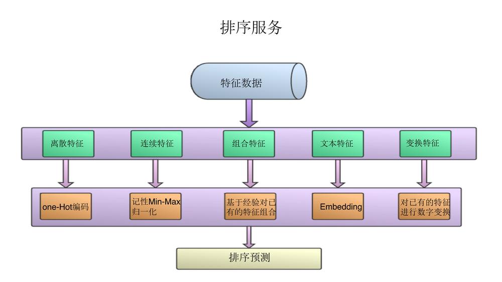 深度学习在红豆Live直播推荐系统中的应用