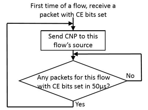 UCloud高性能RoCE网络设计