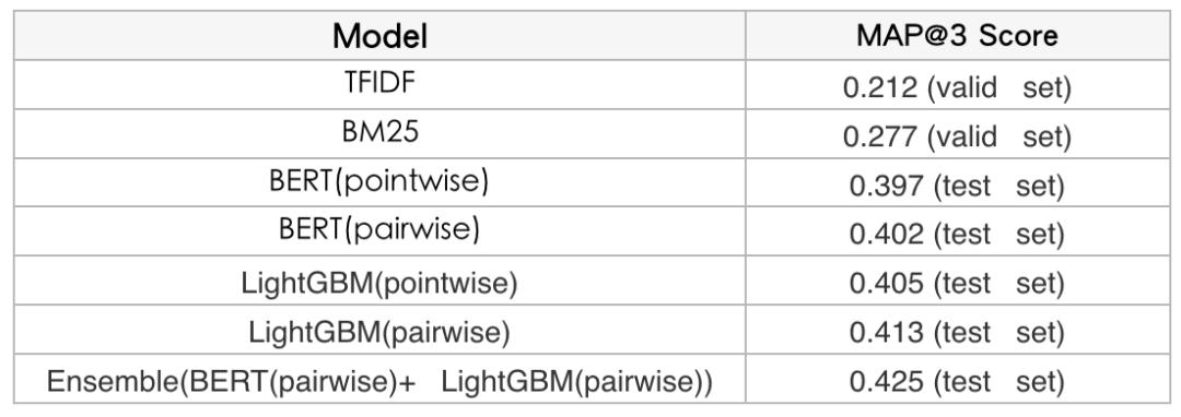 WSDM Cup 2020检索排序评测任务第一名经验总结