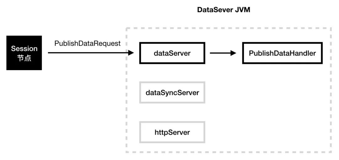 蚂蚁金服服务注册中心如何实现 DataServer 平滑扩缩容