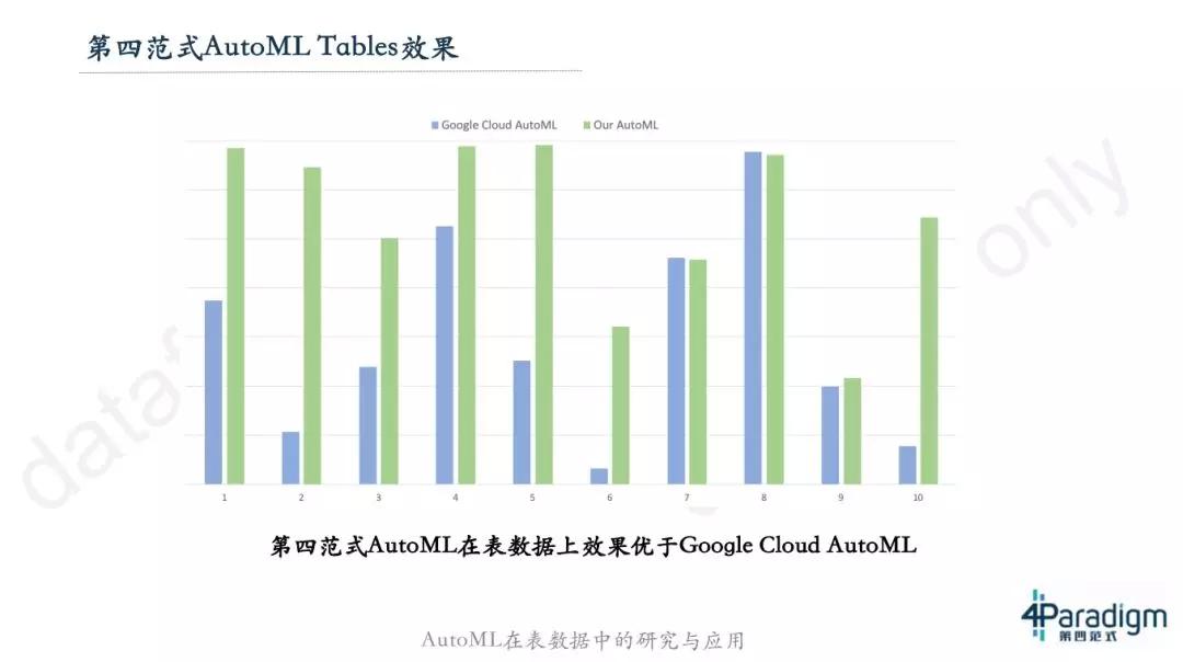 AutoML 在表数据中的研究与应用