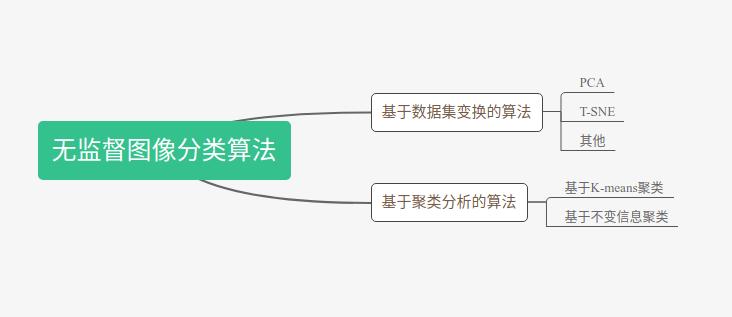 简述无监督图像分类发展现状