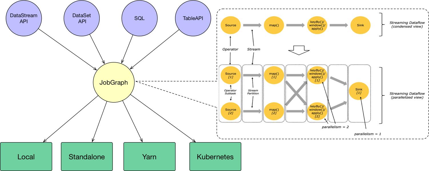Apache Flink进阶(四):Flink on Yarn/K8s原理剖析及实践