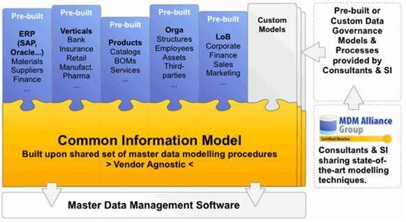 我们需要创建信息系统分级