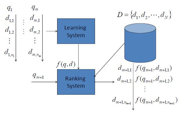 达观数据个性化推荐系统实践