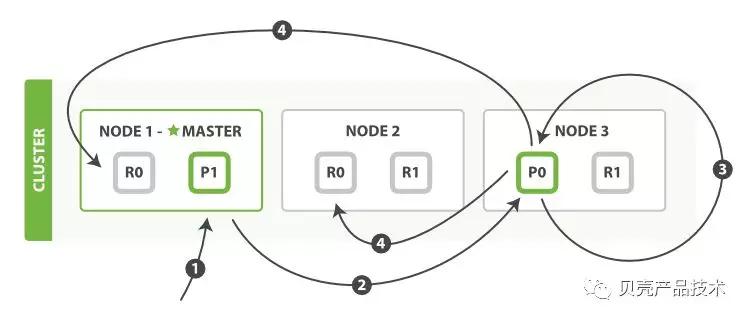 ElasticSearch存储原理解析(上)