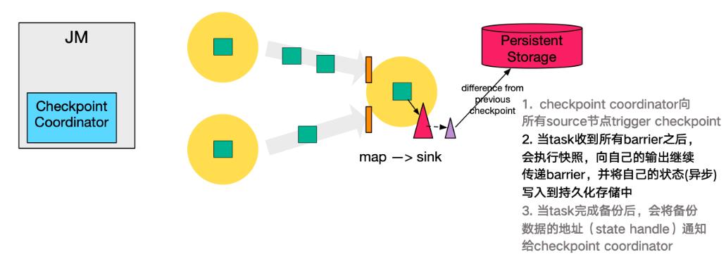 Apache Flink进阶(三):Checkpoint原理剖析与应用实践