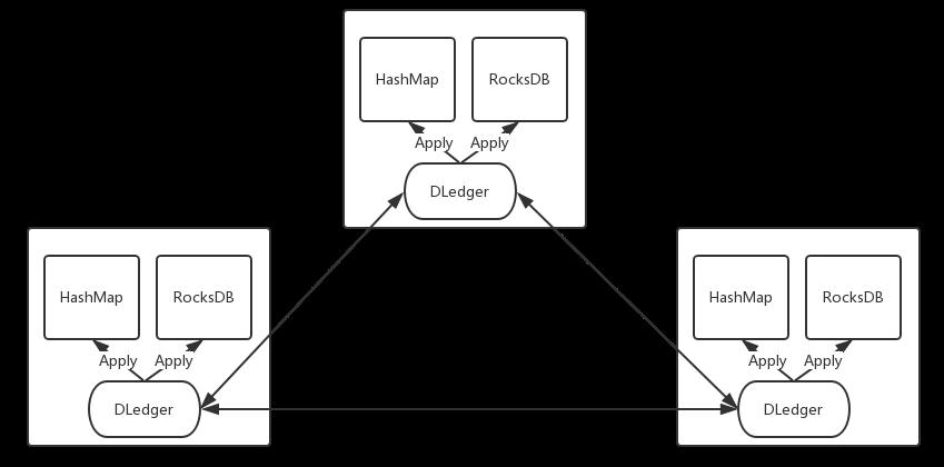 RocketMQ实现高可用多副本架构的关键:基于Raft协议的commitlog存储库DLedger