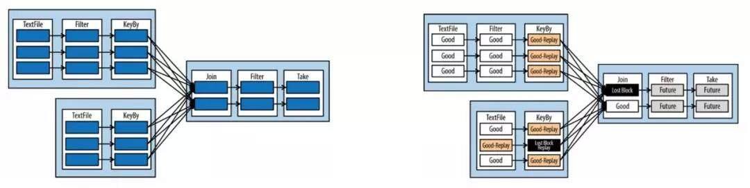 Flink 流式计算在节省资源方面的简单分析