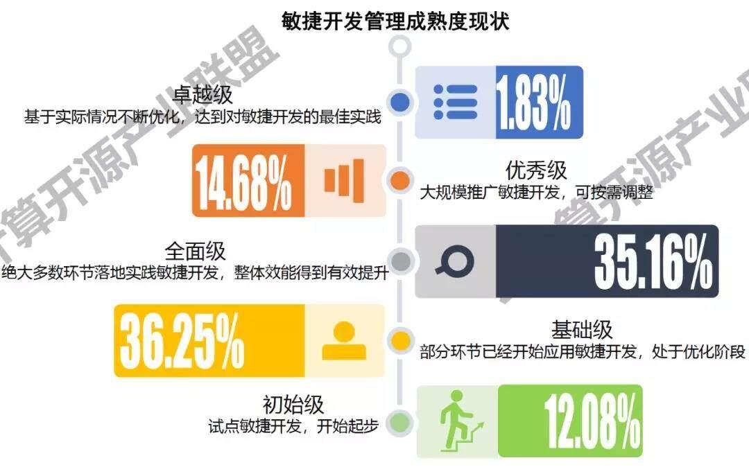华为云DevCloud : DevOps的潜力股