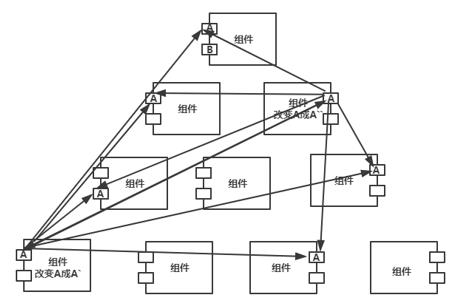 前端框架工程化之路