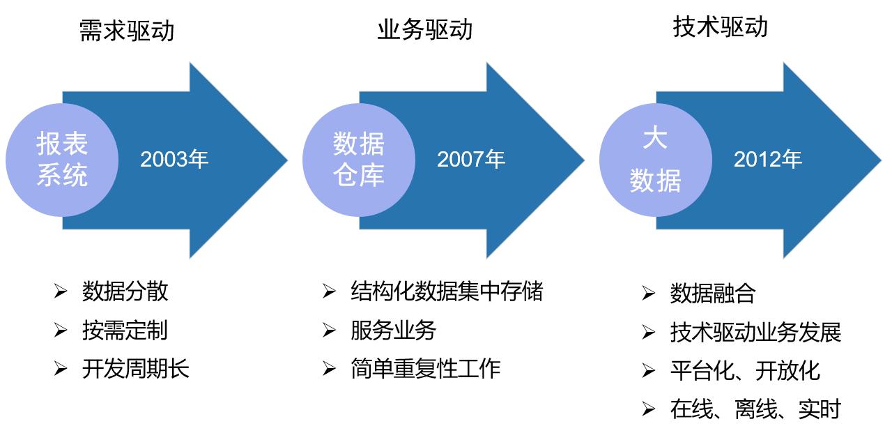 中国银联大数据发展史