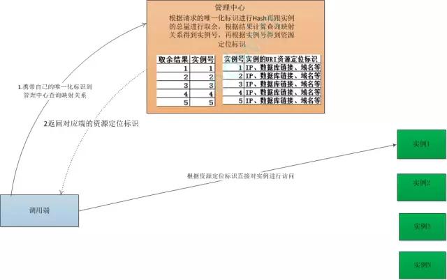 京东618、双11用户支付的核心承载系统上篇
