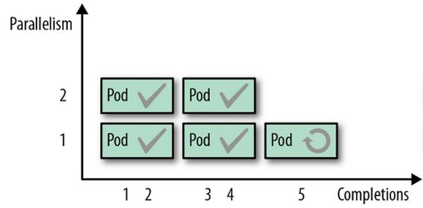 Kubernetes在Serverless 时代的工作负载:架构、平台和趋势