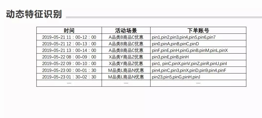风控建模流程:以京东群体感知项目为例