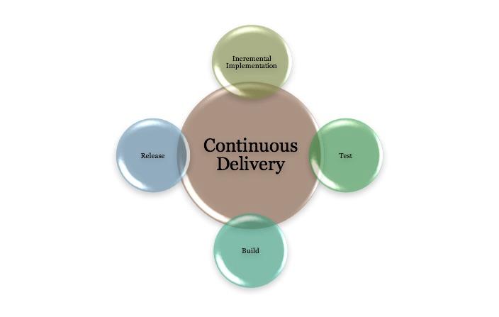 开发高质量软件的区别因素
