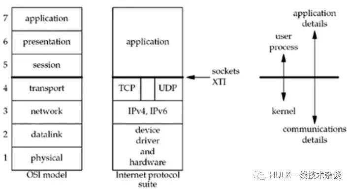 网络编程基础知识