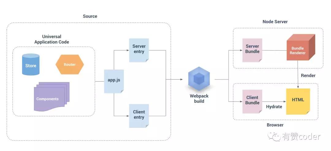 如何搭建一个高可用的服务端渲染工程