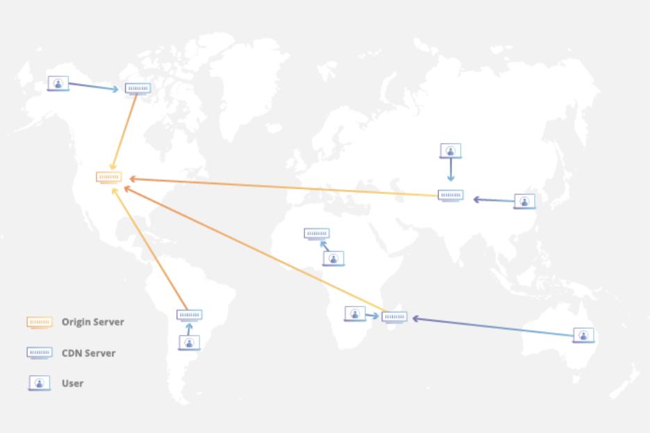 为了追求速度,我们测试了全球所有的CDN